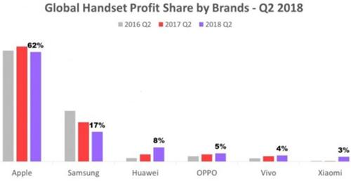 Lợi nhuận smartphone của các hãng trong quý II (màu tím). Tuy chiếm 2/3 thị phần, lợi nhuận của Apple và Samsung đều giảm trong khi các hãng Trung Quốc lại tăng lên.