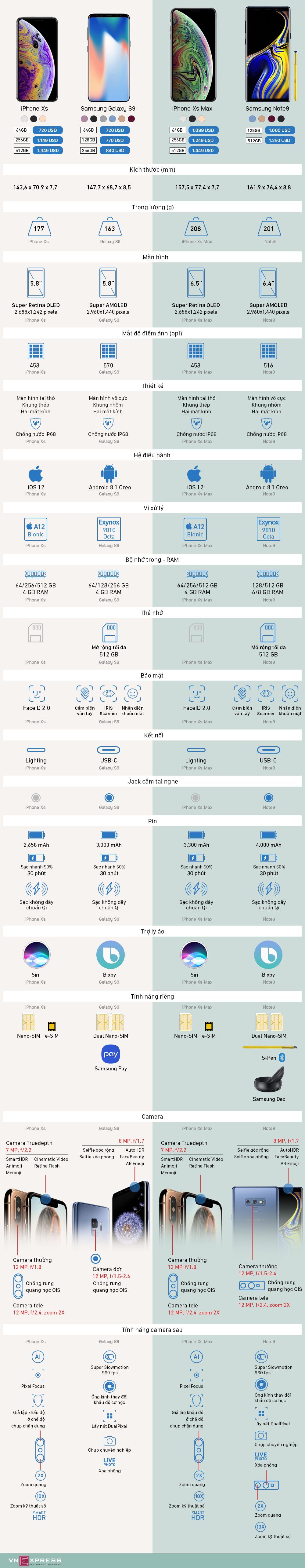 iPhone Xs/Xs Max đối đầu Galaxy Note9, S9 - 'kẻ tám lạng, người nửa cân'