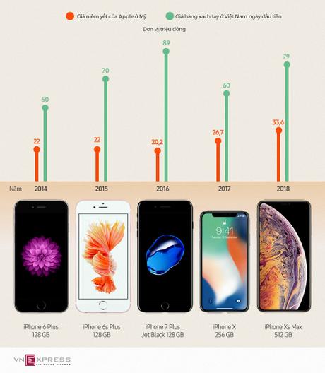 Giá các mẫu iPhone đầu tiên về Việt Nam những năm gần đây.