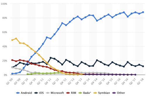 Mức tăng trưởng thị phần Android trong 10 năm qua. Nguồn: Statista.