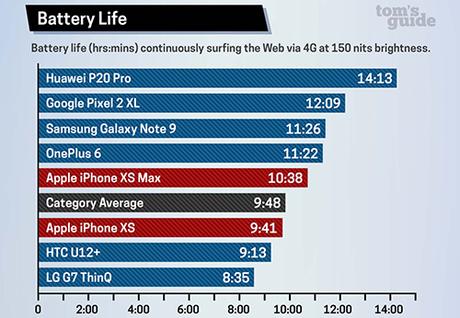 So sánh thời gian sử dụng pin của các mẫu smartphone khi lướt web bằng 4G, màn hình sáng 150 nit.