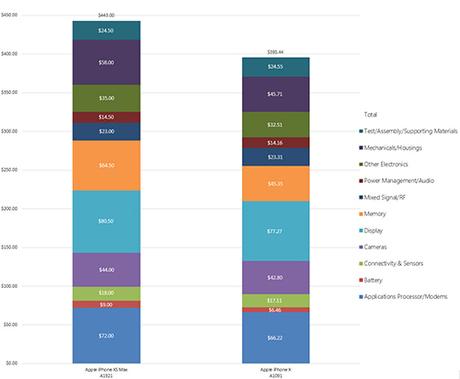 Chi phí các linh kiện trên iPhone Xs Max 256 GB và iPhone X 64 GB.