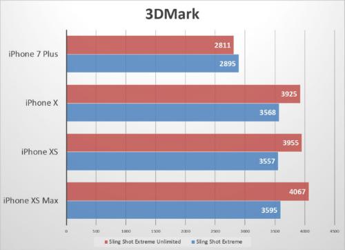 Hiệu năng iPhone Xs và Xs Max chưa được như Apple quảng cáo