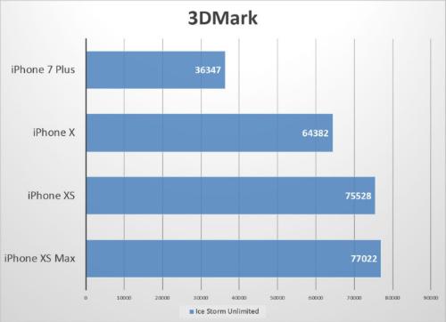Hiệu năng iPhone Xs và Xs Max chưa được như Apple quảng cáo - 2