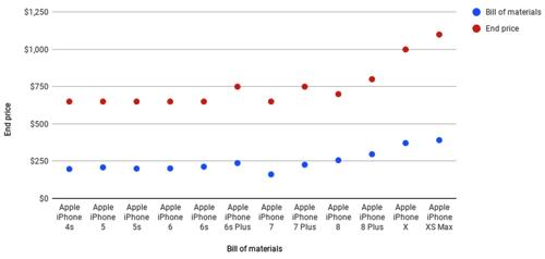 Chênh lệch giữa giá linh kiện (chấm xanh) và giá bán (chấm đỏ) của iPhone duy trì ổn định qua nhiều thế hệ nhưng bắt đầu bị nới rộng từ iPhone X và đặc biệt là iPhone Xs Max. Nguồn: IHS