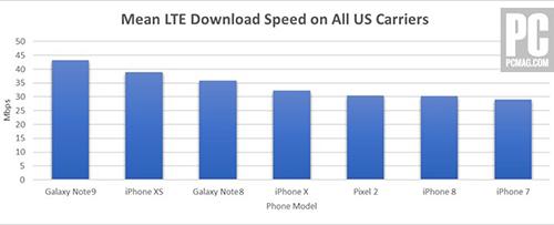 Tốc độ download trung bình thực tế của các thiết bị với tất cả nhà mạng Mỹ.