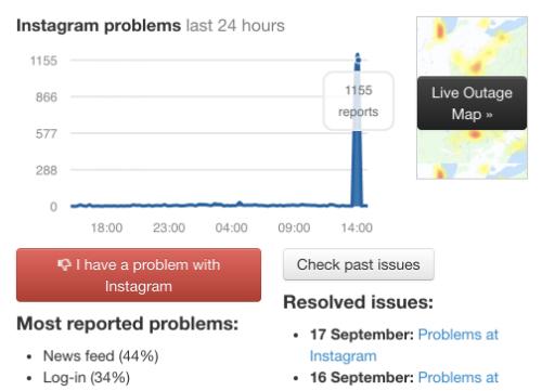 Instagram bị sập từ 14h đến 15h ngày 3/10. Ảnh: Downdetector.