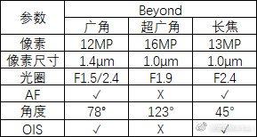 Thông số camera ba ống kính của Galaxy S10 bị rò rỉ.