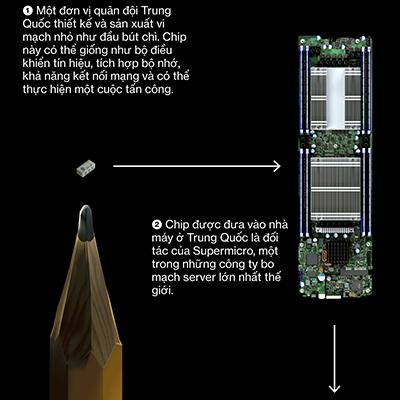Một phần sơ đồ cài chip gián điệp hạt gạo lên hệ thống máy chủ. Xem bản đầy đủ.