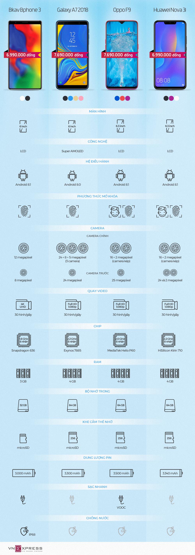 So sánh Bphone 3 với smartphone tầm trung nổi bật ở Việt Nam