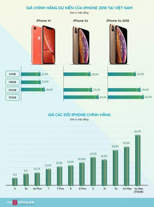 iPhone Xr hàng xách tay được chào bán từ 22 triệu đồng ở Việt Nam - 1