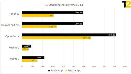 5 điện thoại của Huawei, Oppo có điểm hiệu suất chênh lệch khi chạy bằng ứng dụng công khai (màu đen) và ứng dụng riêng (màu vàng).