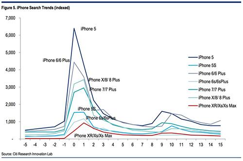 Biểu đồ về lượng người dùng tìm kiếm iPhone mới trước, trong và sau thời gian ra mắt. Nguồn: Citi Research.