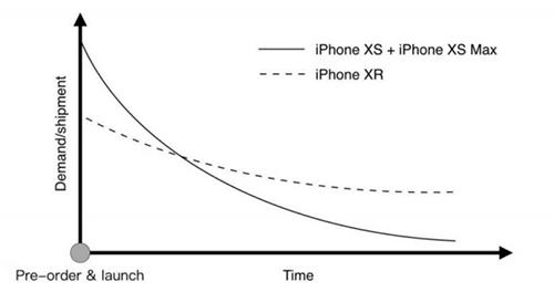 Biểu đồ cho thấy iPhone XR (đường đứt đoạn) sẽ giữ mức ổn định trong tương lai.