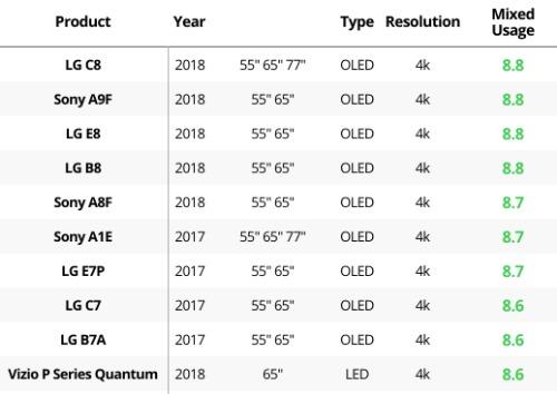 OLED chiếm lĩnh top 10 TV 4K có chất lượng hình ảnh tốt nhất theo đánh giá của chuyên trang Rtings.
