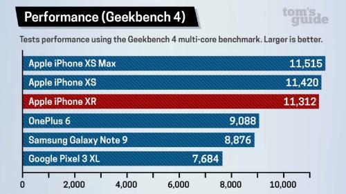 Hiệu năng iPhone XR qua mặt smartphone Android cao cấp