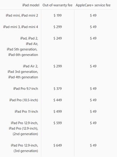 Chi phí sửa chữa của từng dòng iPad.