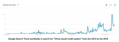 Tìm kiếm về tín nhiệm xã hội tăng mạnh trên Google trong thời gian gần đây.
