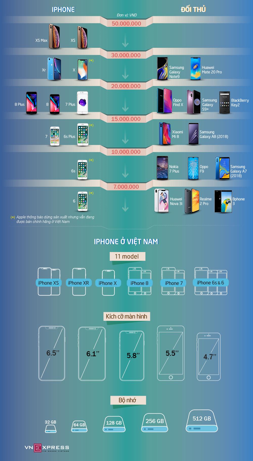 iPhone 'đối đầu' smartphone Android trên mọi phân khúc giá