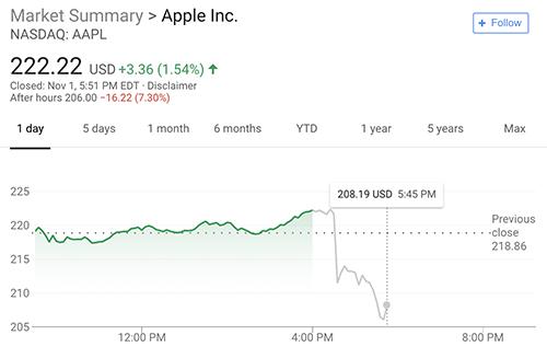 Giá cổ phiếu Apple giảm 7% sau thông tin hãng sẽ không công bố doanh số iPhone, iPad từ quý sau.