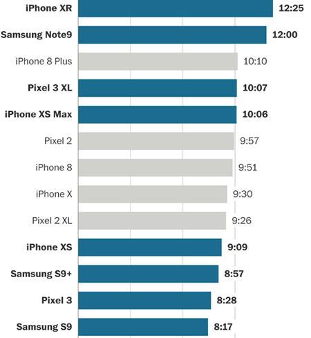 iPhone XR dẫn đầu về thời gian sử dụng pin. Nguồn: Washington Post.