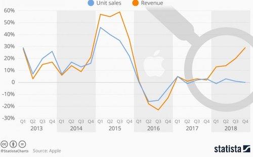 Doanh thu (đường màu cam) của Apple vẫn đi lên, còn doanh số iPhone (đường màu xanh) đi ngang.