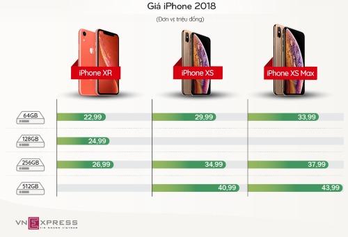 Giá niêm yết chính hãng của bộ ba iPhone 2018 ở Việt Nam.