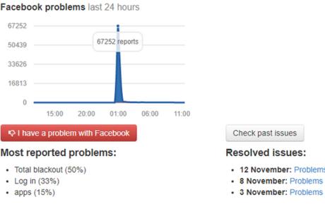 Có hơn 67.000 người báo cáo không thể vào được Facebook.