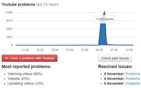 Hơn 11.000 người khác báo cáo không truy cập được YouTube.