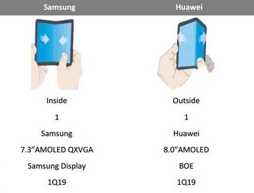 Điện thoại Samsung có cơ chế gập đôi vào trong còn điện thoại Huawei có thể gập ngược màn hình ra ngoài.