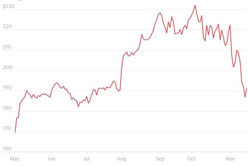 Giá cổ phiếu của Apple đạt đỉnh vào tháng 10 trước khi đi xuống.
