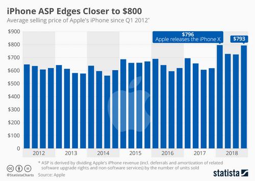 Giá bán trung bình của iPhone tăng cao nhất trong 2018.