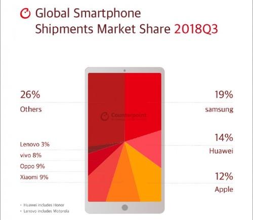 Thị phần các hãng điện thoại di động quý III năm 2018.