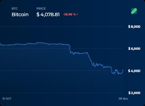 Biểu đồ giá bitcoin một tháng qua. Nguồn: Coinranking