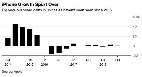 Tỷ lệ tăng trưởng về doanh số bán iPhone không tăng kể từ năm 2015.