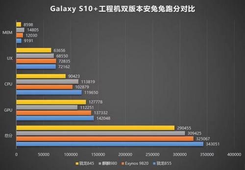 Điểm hiệu năng AnTuTu được cho là của của Galaxy S10+.