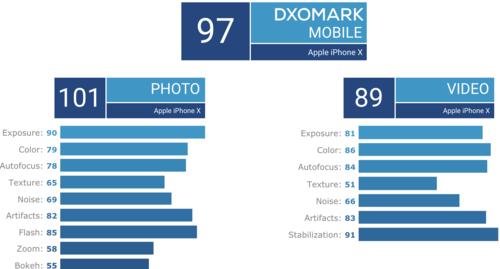 Điểm đánh giá chi tiết với iPhone X.