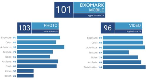 Điểm đánh giá chi tiết của DxOMark cho iPhone XR.