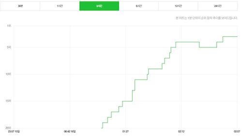 Xu hướng tìm kiếm với từ khóa Park Hang-seo tăng vọt trên Naver sau chức vô địch AFF Cup 2018 của đội tuyển Việt Nam.