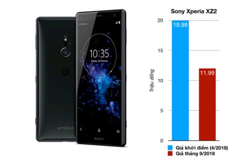 Những smartphone mất giá nhất tại Việt Nam năm 2018 - 1