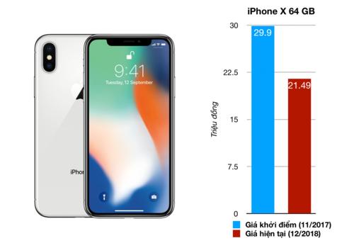 Những smartphone mất giá nhất tại Việt Nam năm 2018 - 4