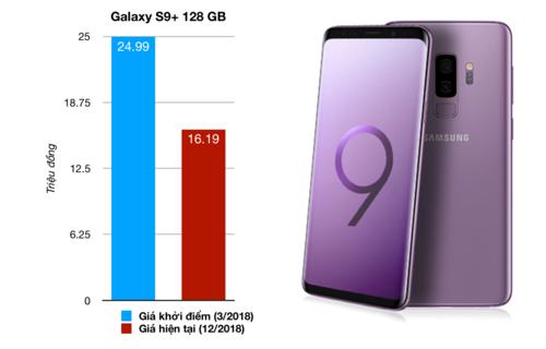 Những smartphone mất giá nhất tại Việt Nam năm 2018 - 2
