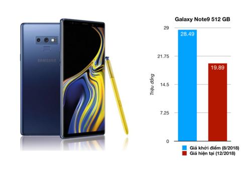 Những smartphone mất giá nhất tại Việt Nam năm 2018 - 3