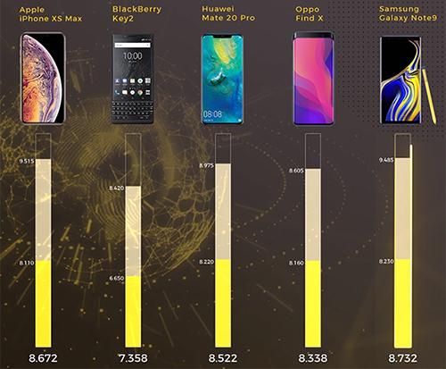 Điểm số các sản phẩm đề cử Điện thoại xuất sắc Tech Awards 2018.