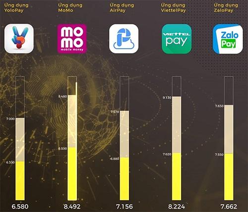Kết quả bình chọn hạng mục Ứng dụng xuất sắc tại giải thưởng Tech Awae