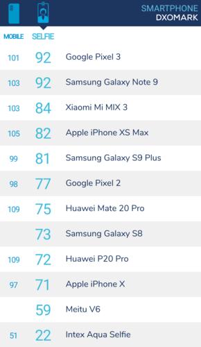 DxOMark vừa bổ sung thêm đánh giá và xếp hạng riêng về camera trước.