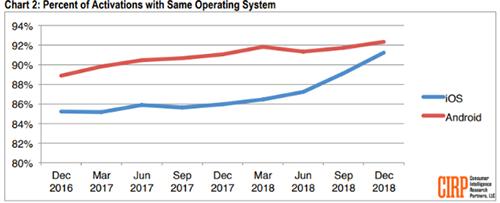 Tỷ lệ người dùng gắn bó với nền tảng Android và iOS từ tháng 12/2016 đến 12/2018.