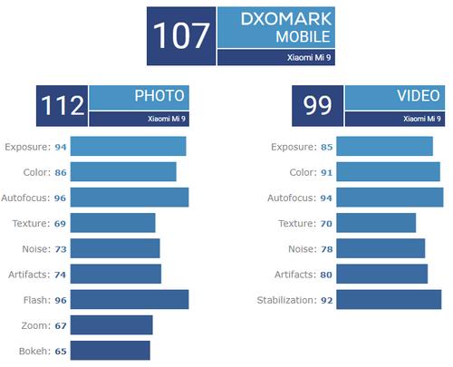 Điểm số camera của Xiaomi Mi9.