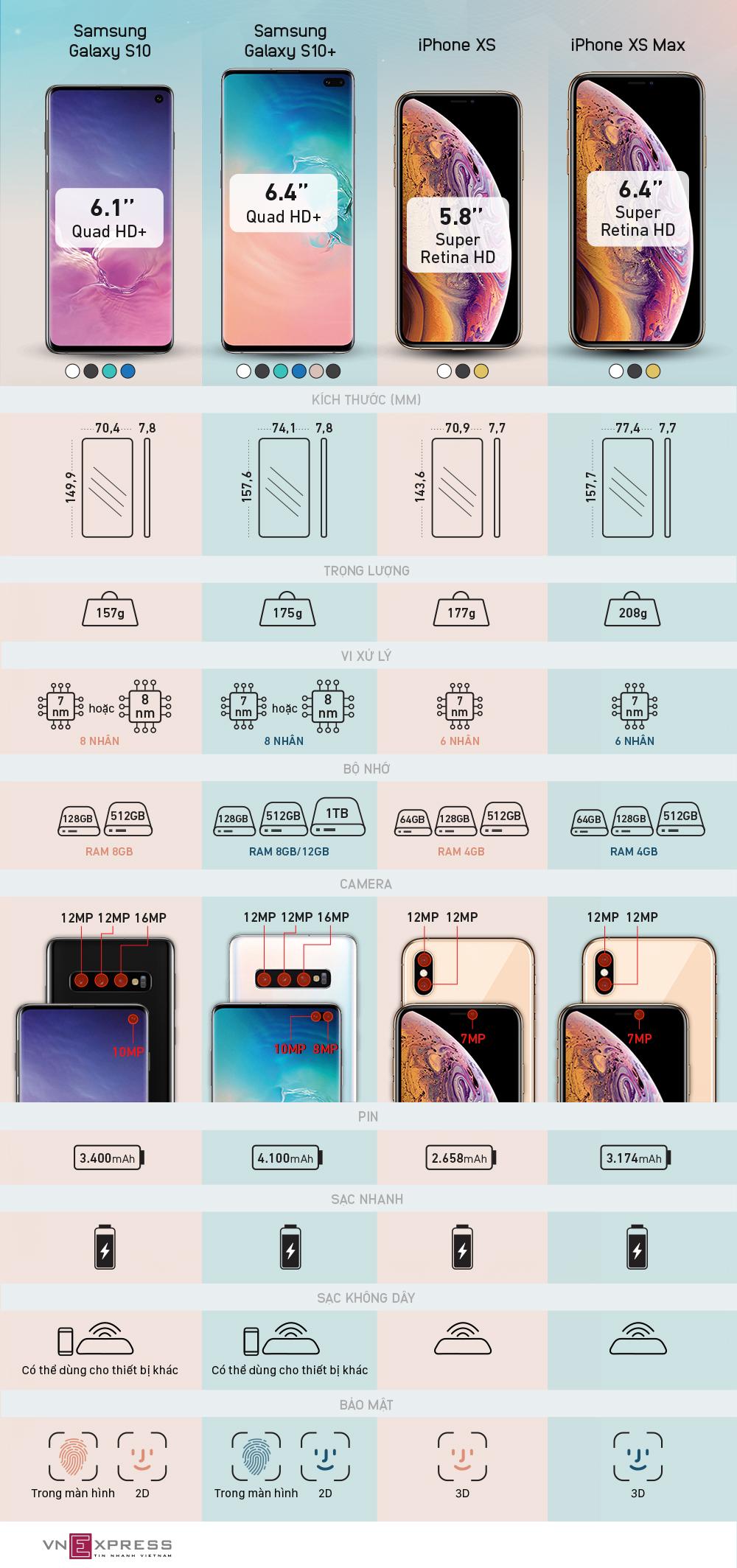 So sánh Galaxy S10, S10+ với bộ đôi iPhone XS