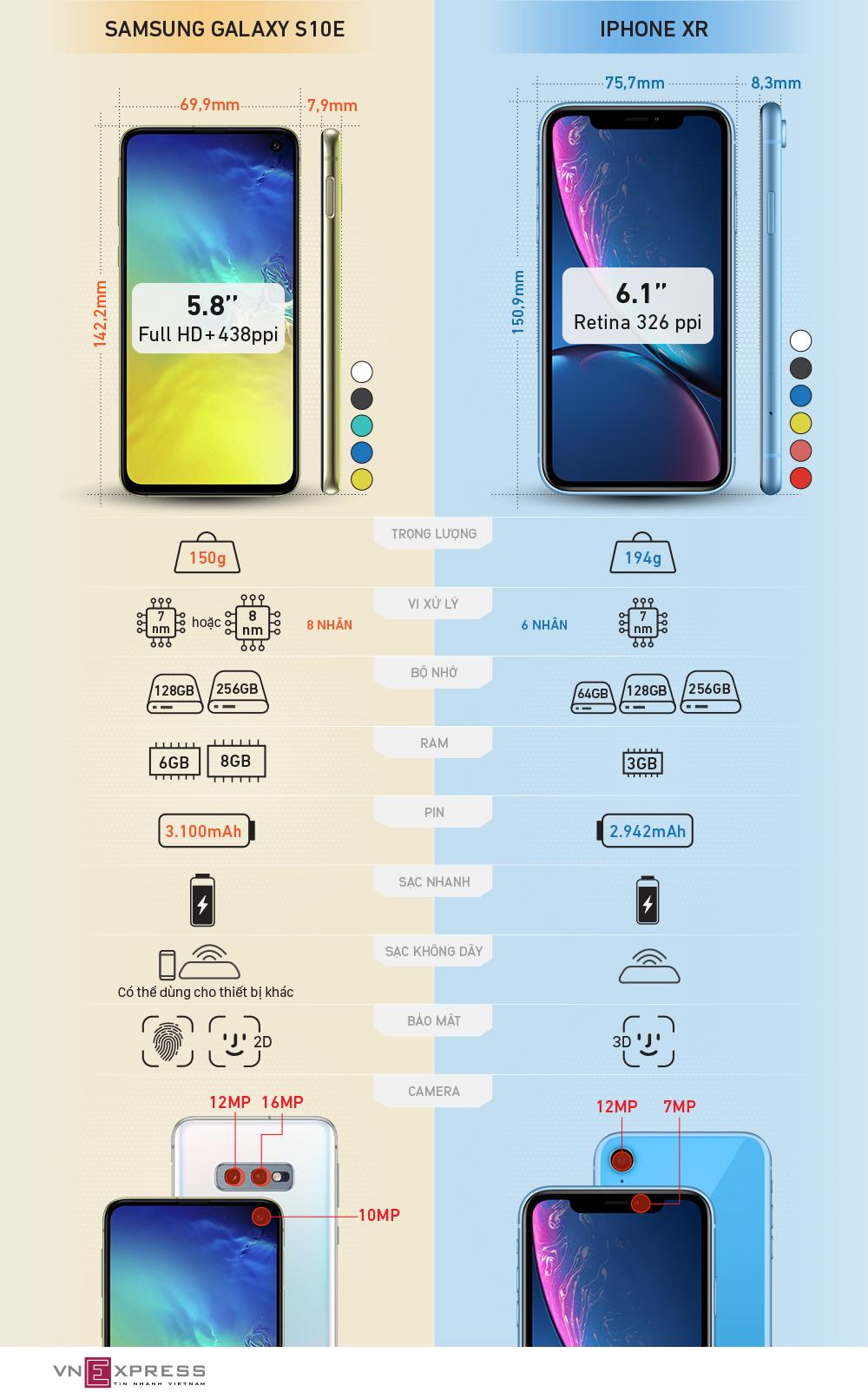 Galaxy S10e đọ thông số iPhone XR